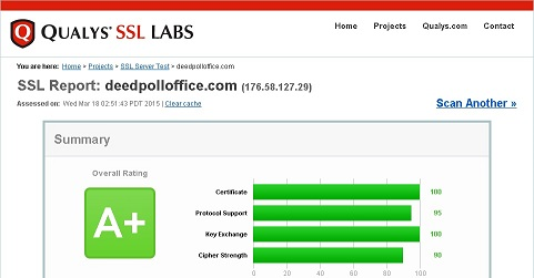 Qualys SSL Labs SSL Report: deedpolloffice.com overall rating A+